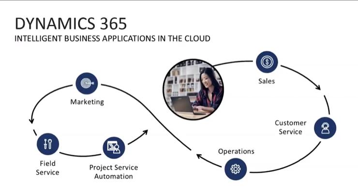 Dynamics 365 for Customer Service